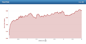 "Heart Rate over ""Easy"" 4 mile run on January 27th, 2013."