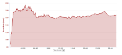 Heart Rate Stats from Monday's Run